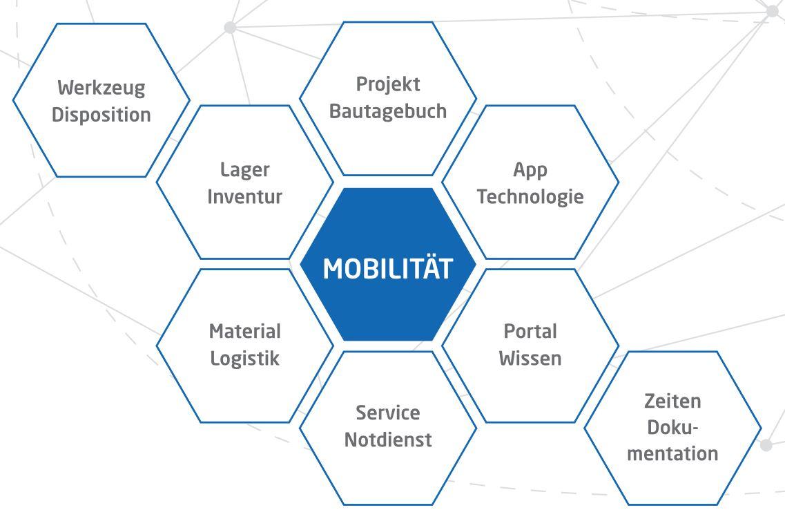Mobilität Mobil